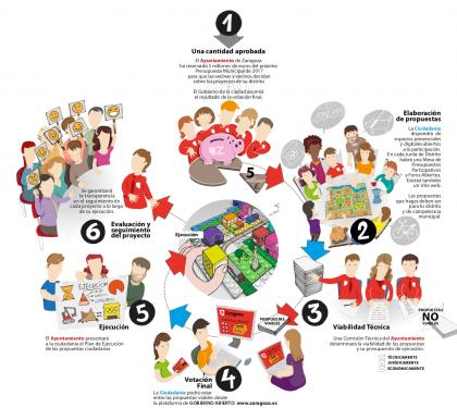 infografiaweb-presupuestos-participativos